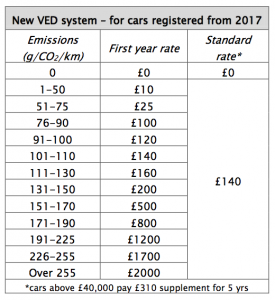car tax tble CO2 emmissions